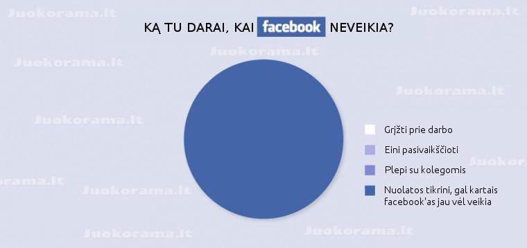 Aaaaaaaa facebokas neveikiaaaaa